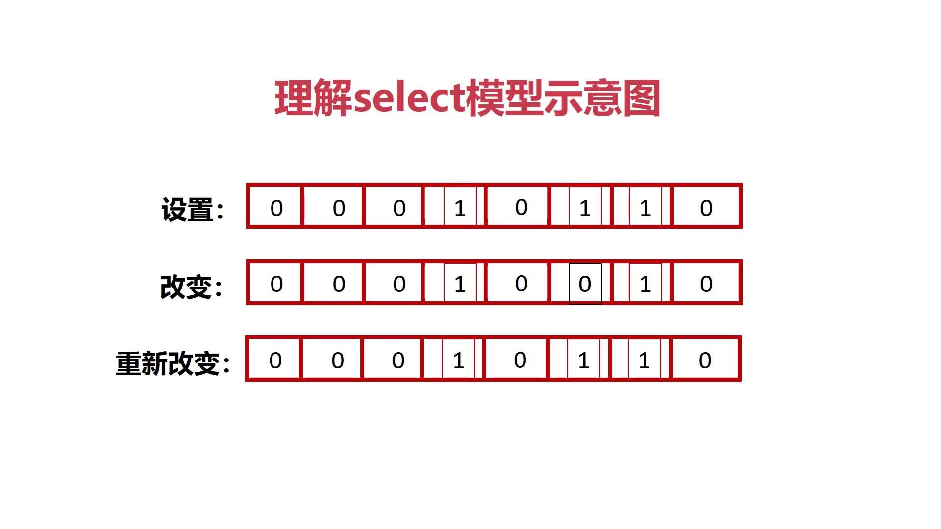 理解select模型示意图