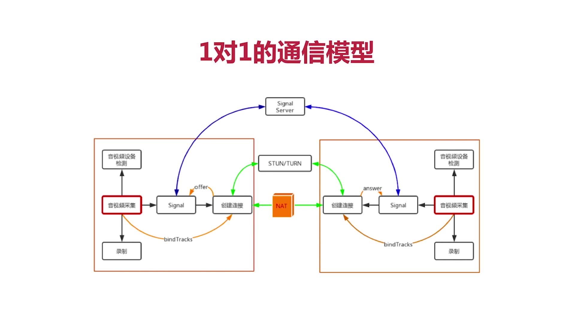 1对1的通信模型