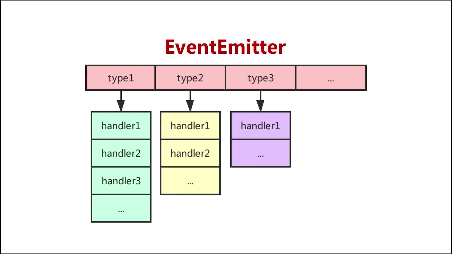 EventEmitter