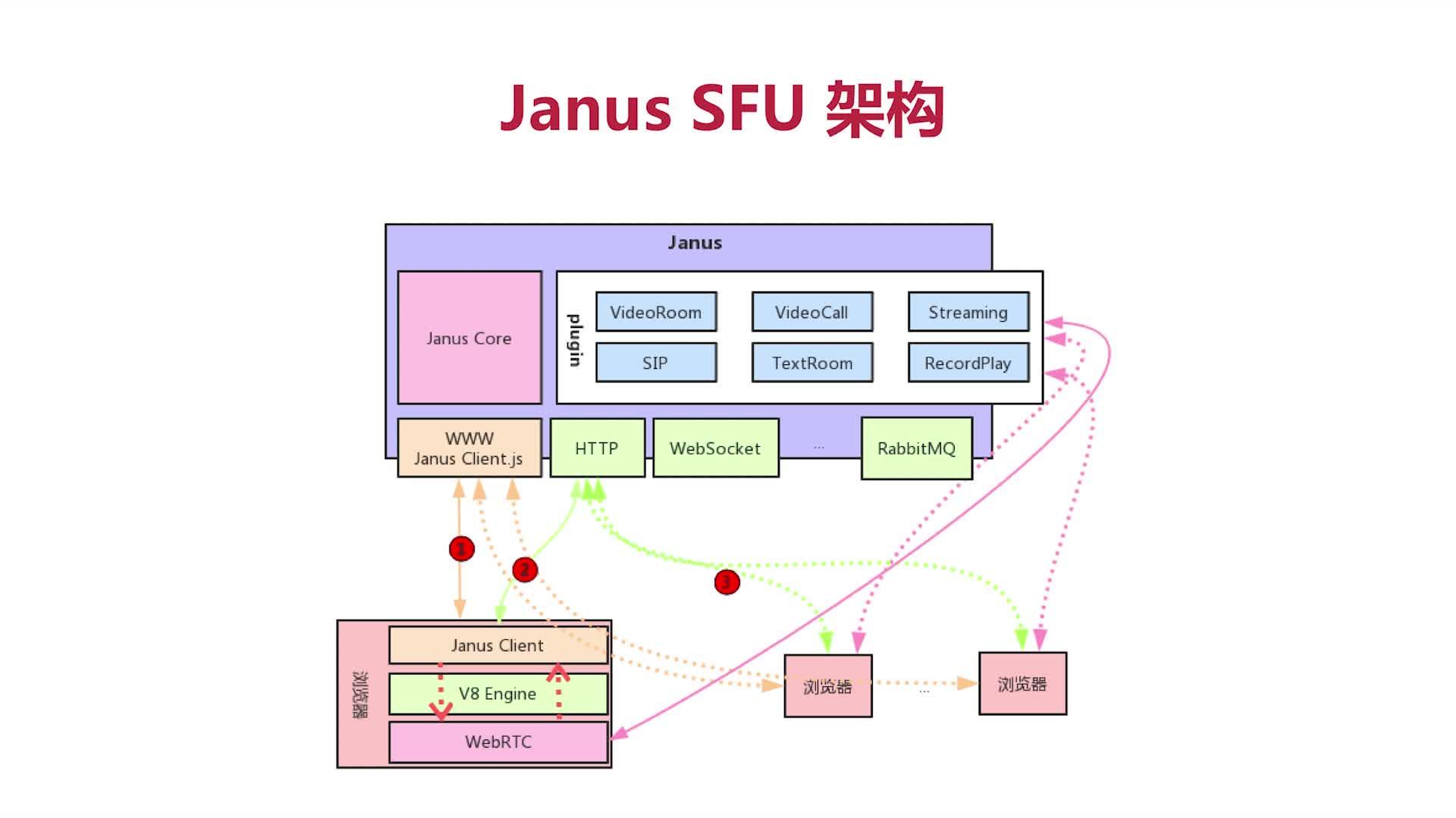 Janus SFU架构.png