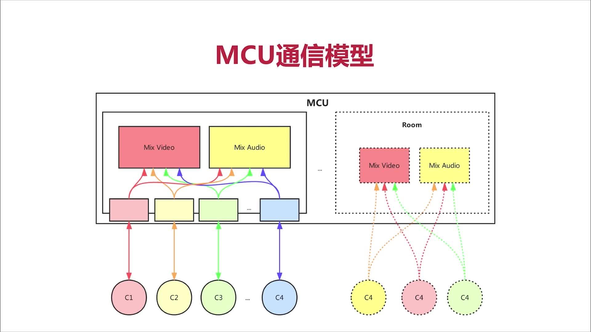MCU通信模型
