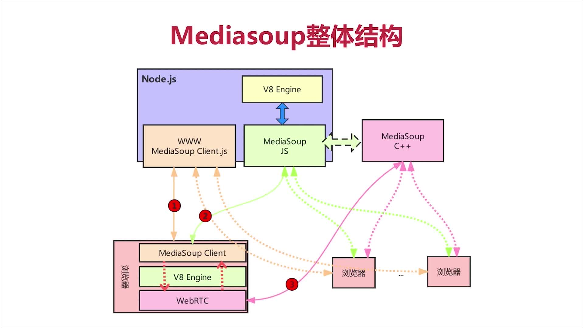 Mediasoup整体结构