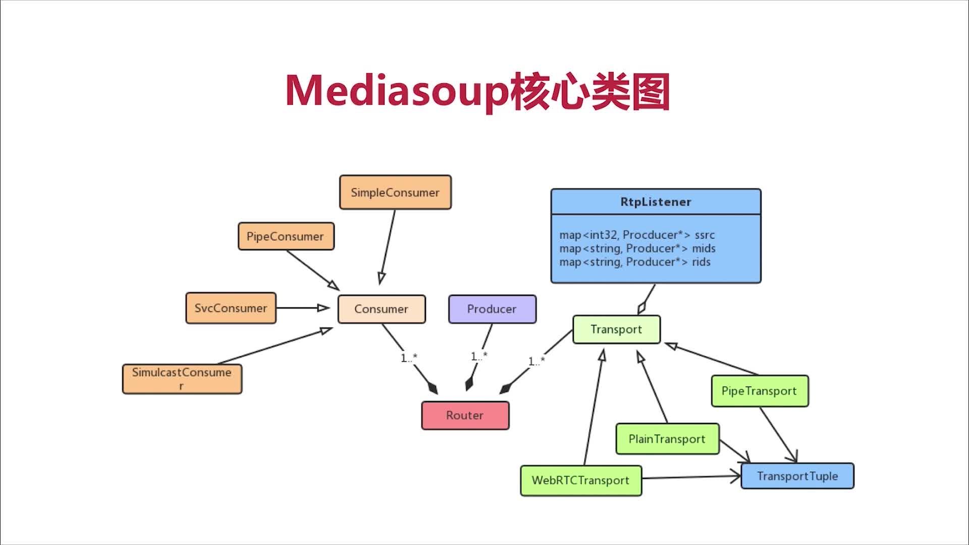 Mediasoup核心类图