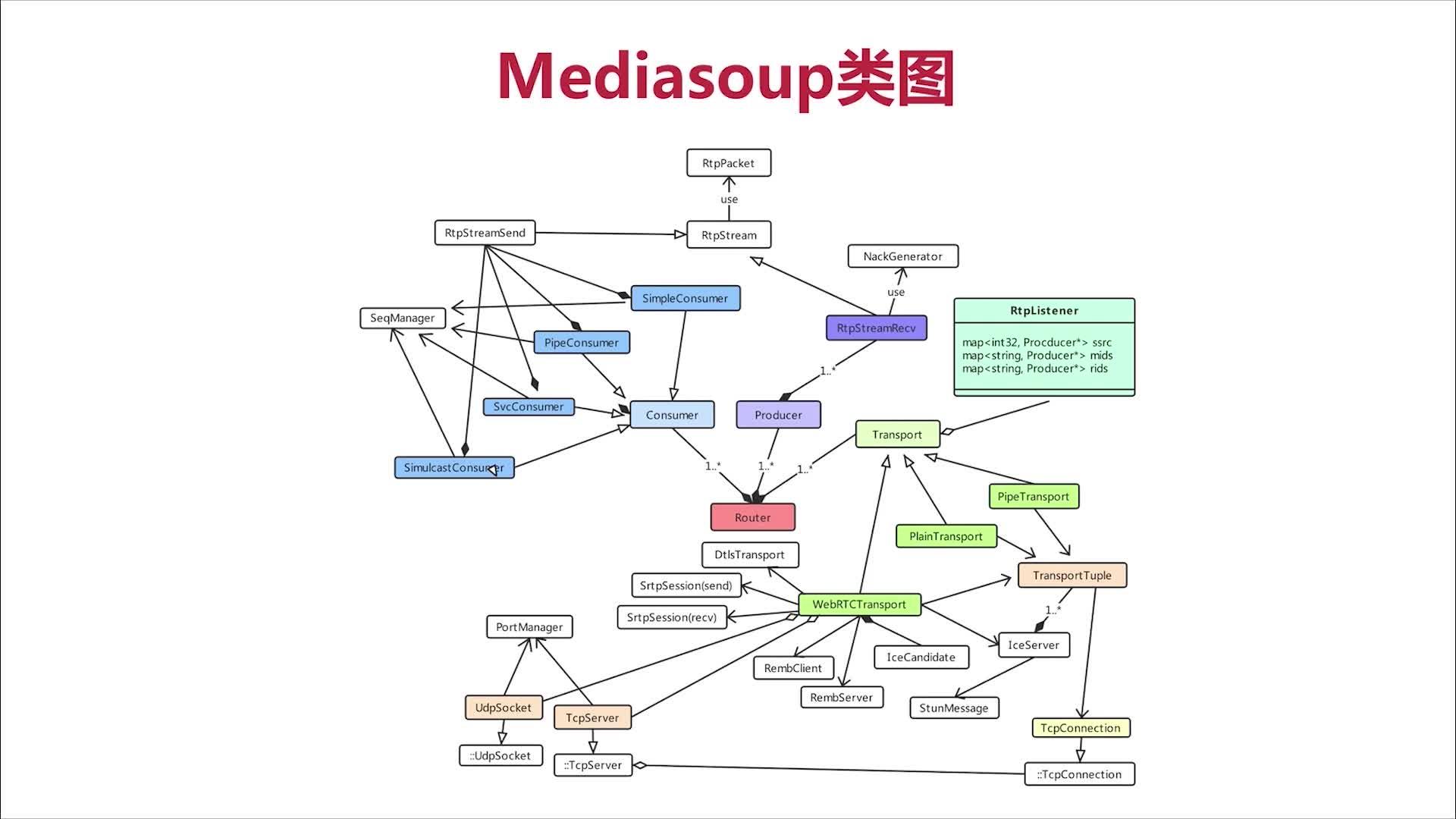 Mediasoup类图