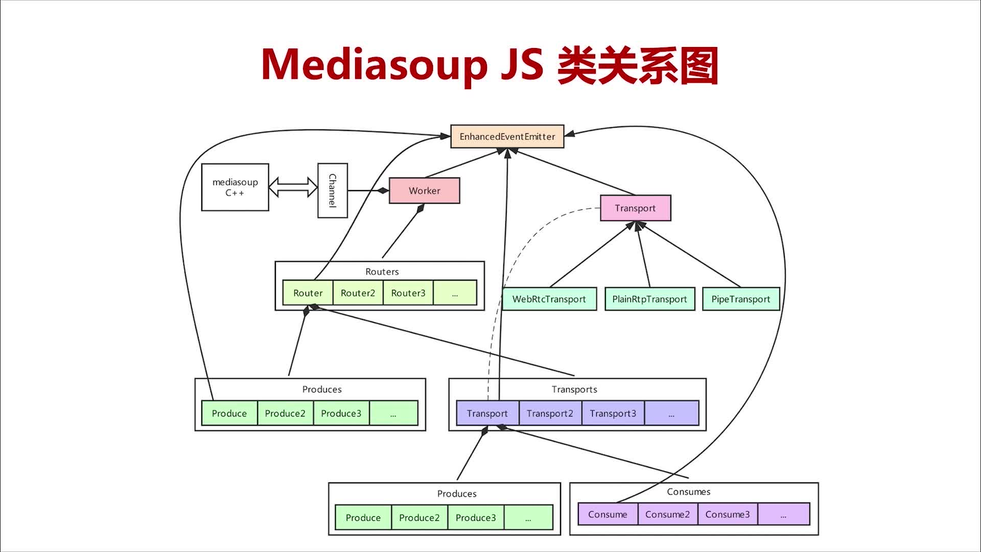 MediasoupJS类关系图