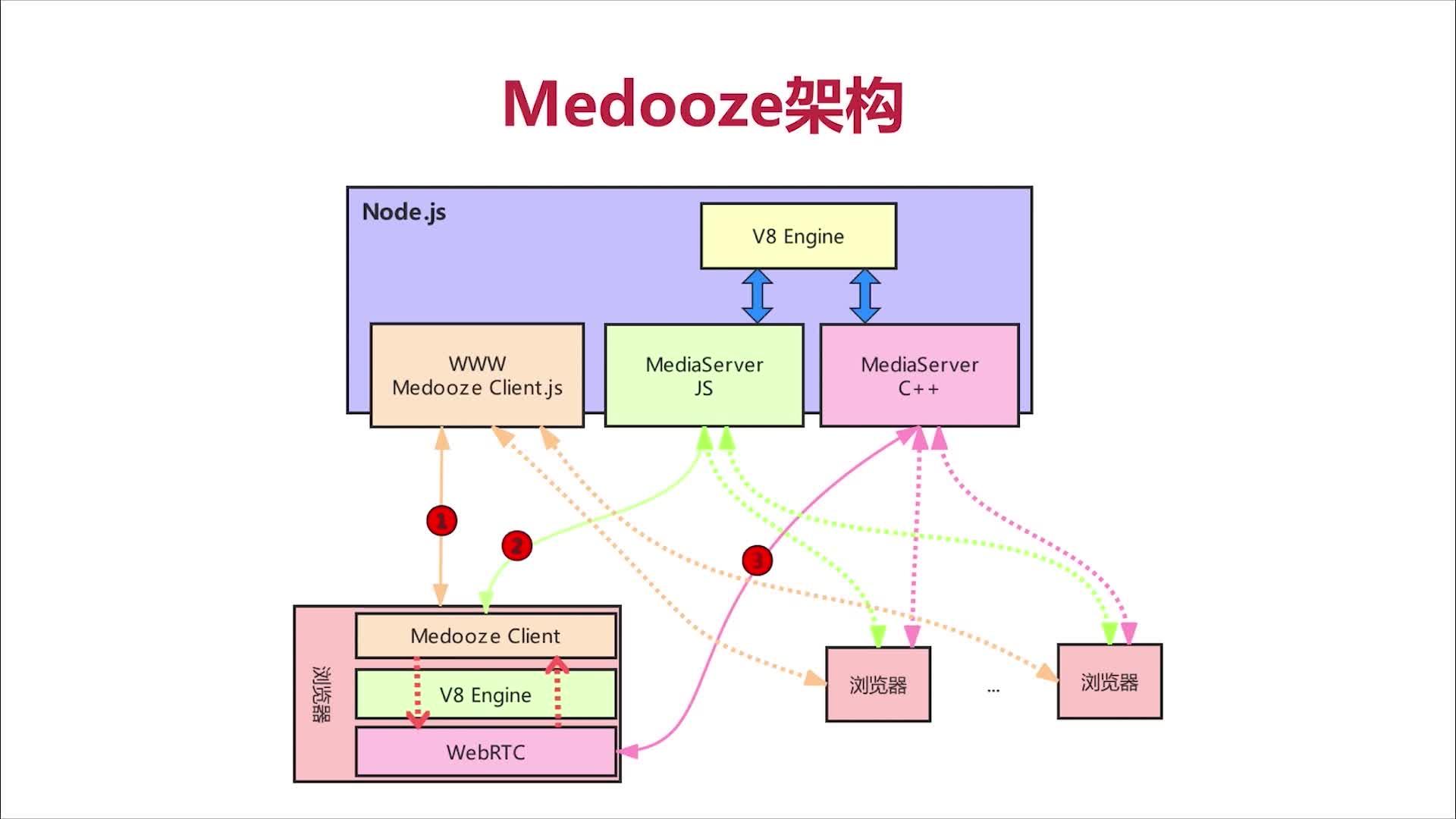 Medooze架构.png