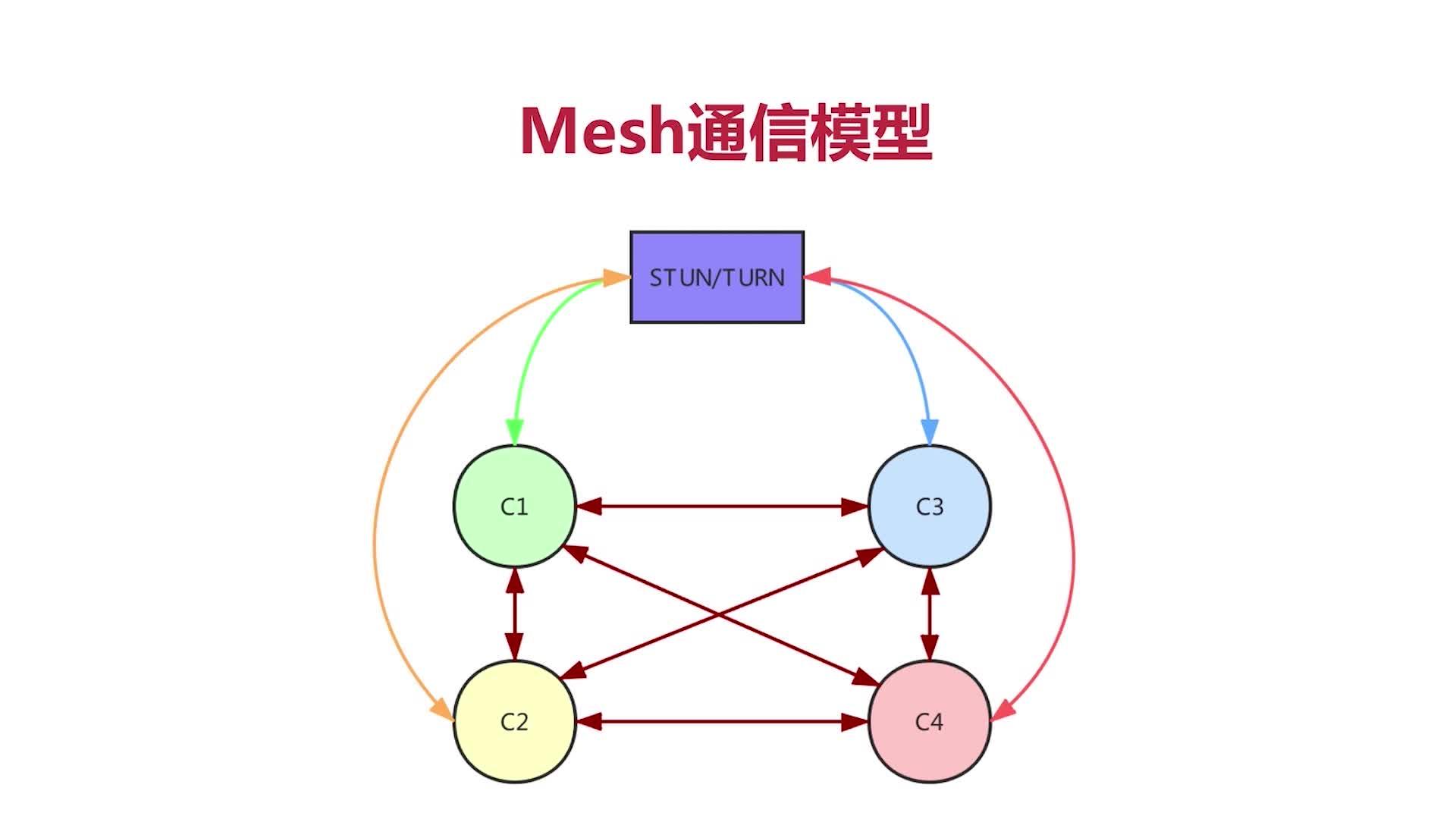 Mesh通信模型