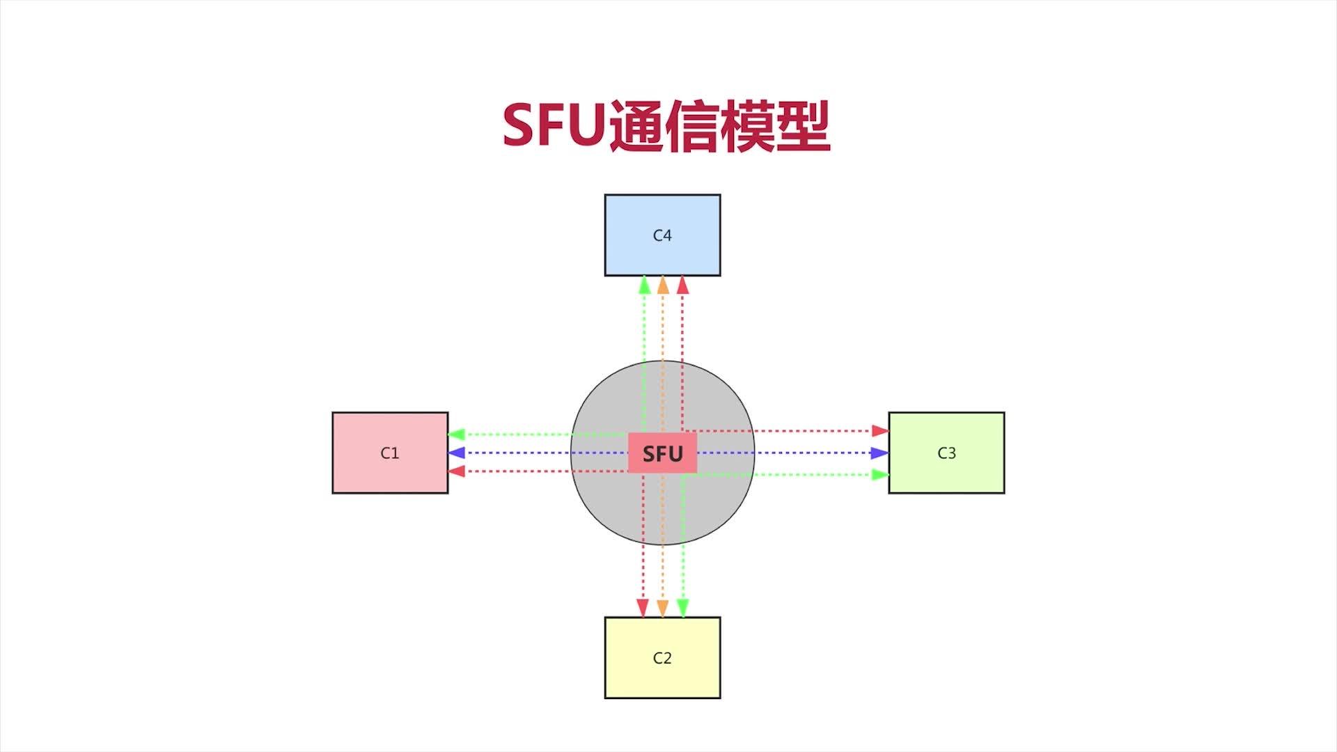 SFU通信模型