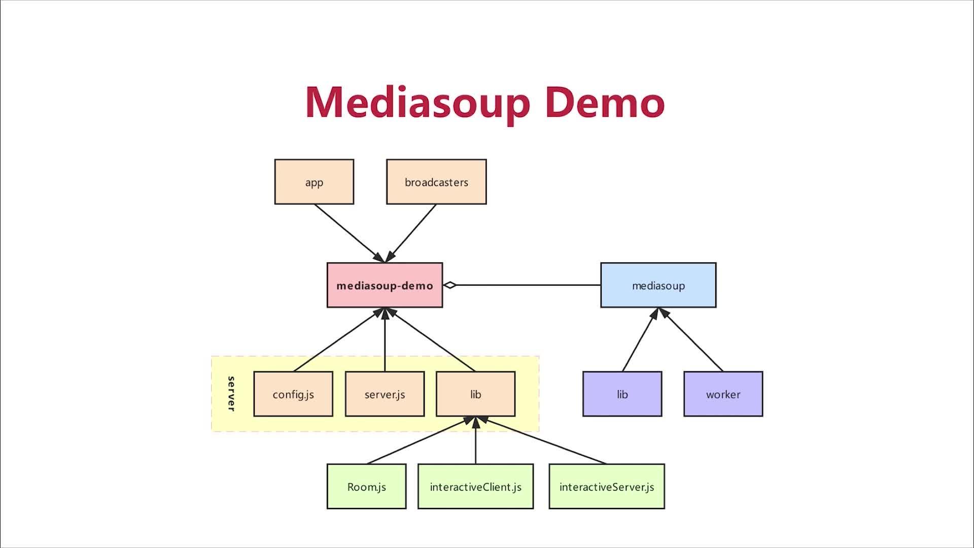 Mediasoup Demp