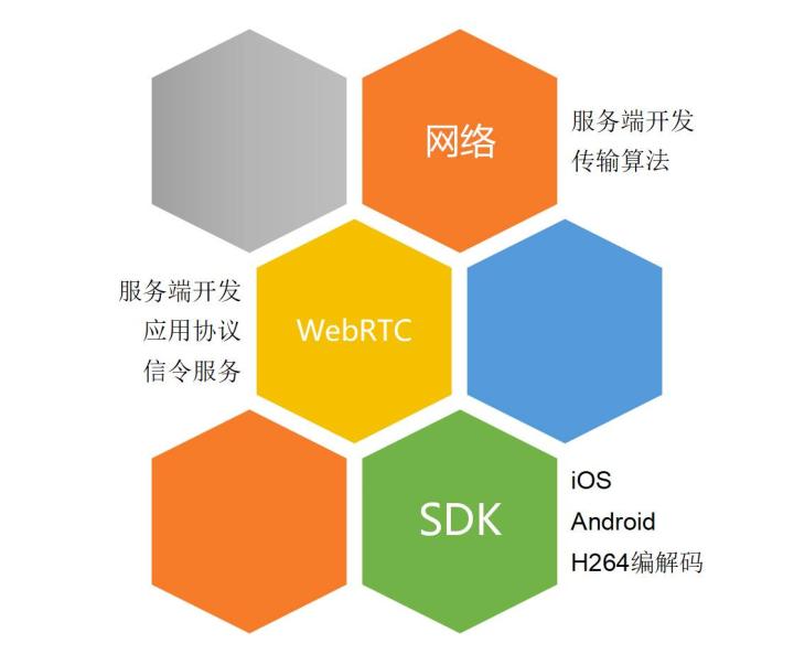 WebRTC 技术点