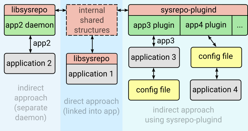 Sysrepo application approaches